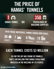 price-of-hamas-tunnels