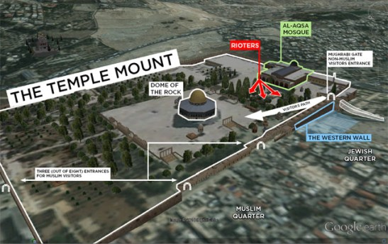 The Temple Mount in Jerusalem