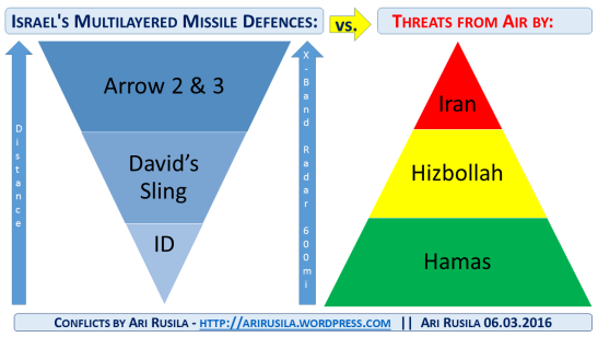 Israel missile defence vs. threats, figure by Ari Rusila